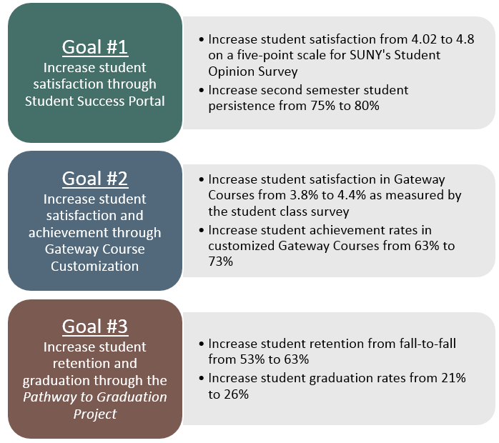 Goal # 1: Increase student satisfaction through Student Success Portal. Goal #2: Increase student satisfaction and achievement through Gateway Course Customization. Goal #3: Increase student retention and graduation