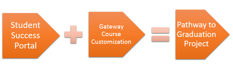 Student success Gateway Course Custimization=Pathway to Graduation Project
